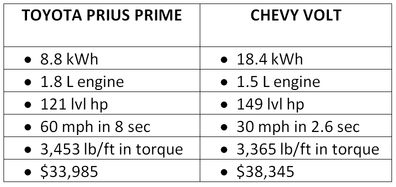 Apple Chevy Volt vs. Toyota Prius Prime