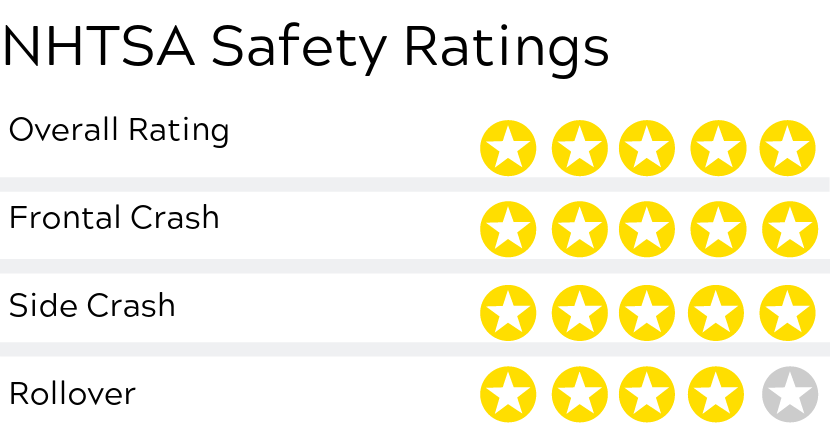 2019 Chevy Trax Safety Rating