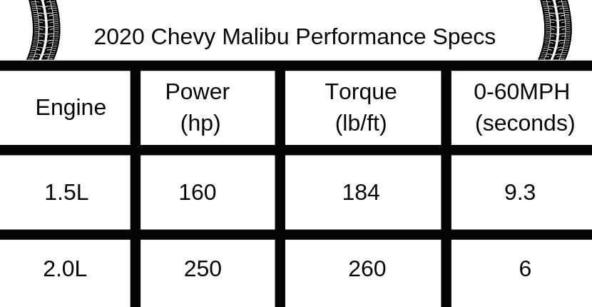 Chevy Malibu Specs